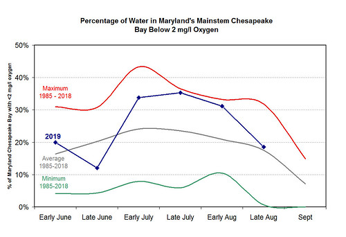 Chart of hypoxia volume in Chesapeake Bay, late August 2019