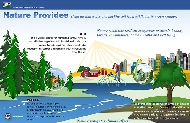 Infographic illustrating how nature provides clean air and water and healthy soil from wildlands to urban settings